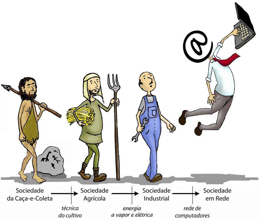 Evolução da Sociedade